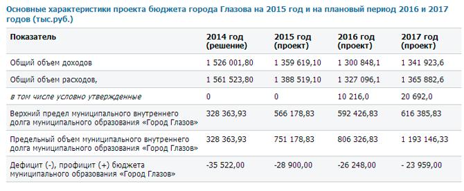 budget-glazov-2015